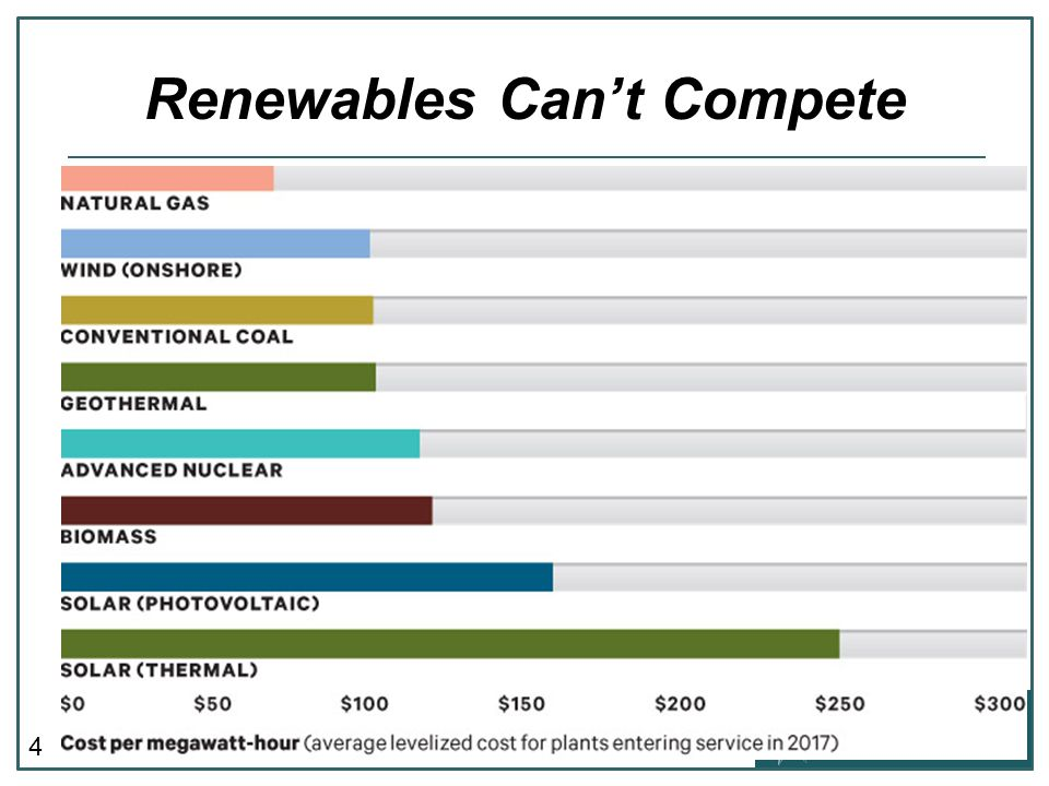 4 Renewables Cant Compete