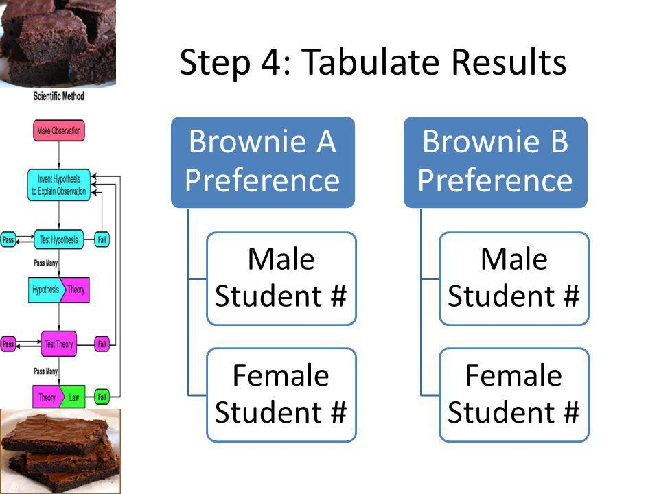 Step 4: Tabulate Results Brownie A Preference Male Student # Female Student # Brownie B Preference Male Student # Female Student #