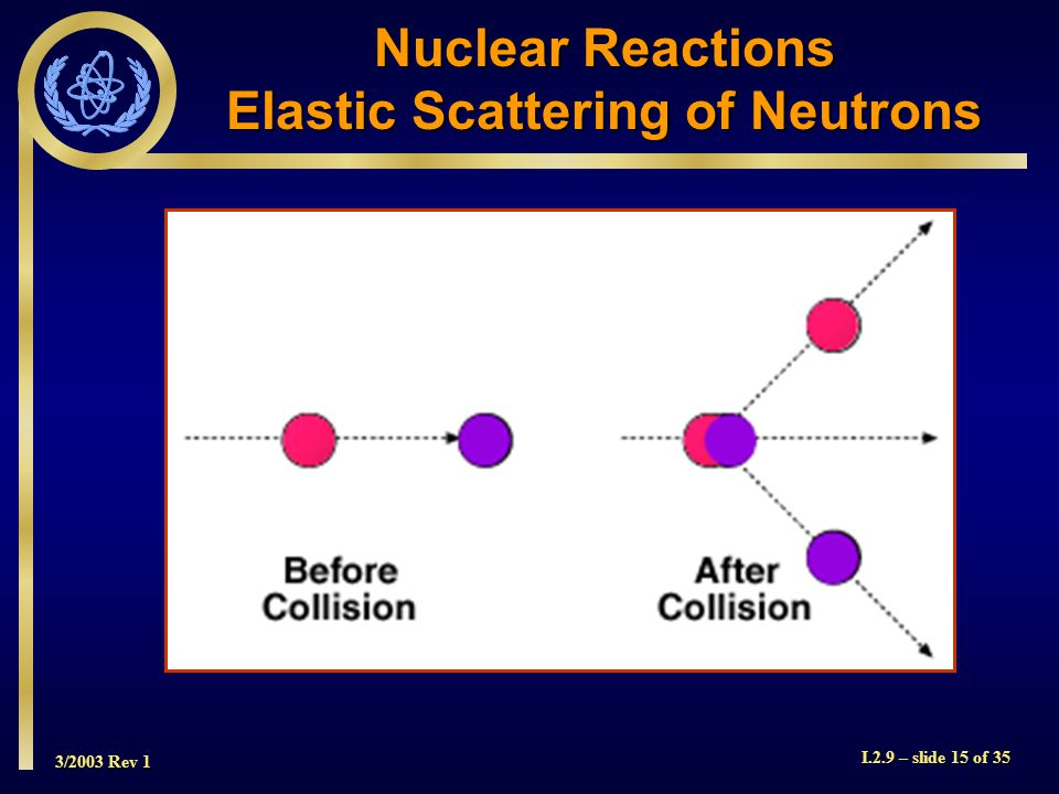 3/2003 Rev 1 I.2.9 – slide 15 of 35 Nuclear Reactions Elastic Scattering of Neutrons