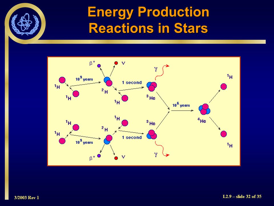 3/2003 Rev 1 I.2.9 – slide 32 of 35 Energy Production Reactions in Stars