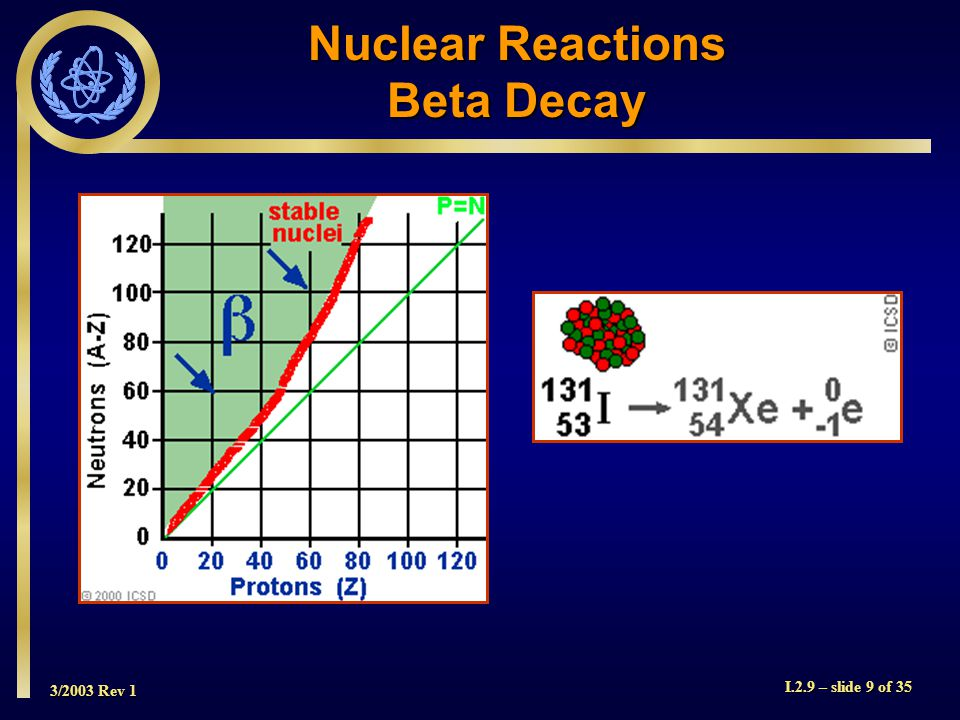 3/2003 Rev 1 I.2.9 – slide 9 of 35 Nuclear Reactions Beta Decay