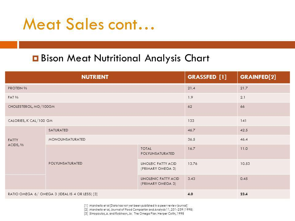 Meat Sales cont… Bison Meat Nutritional Analysis Chart NUTRIENTGRASSFED [1]GRAINFED[2] PROTEIN %21.421.7 FAT %1.92.1 CHOLESTEROL, MG/100GM6266 CALORIES, K CAL/100 GM133141 FATTY ACIDS, % SATURATED46.742.5 MONOUNSATURATED36.546.4 POLYUNSATURATED TOTAL POLYUNSATURATED 16.711.0 LINOLEIC FATTY ACID (PRIMARY OMEGA 3) 13.7610.53 LINOLENIC FATTY ACID (PRIMARY OMEGA 3) 3.430.45 RATIO OMEGA 6/ OMEGA 3 (IDEAL IS 4 OR LESS) [3]4.023.4 [1] Marchello et al [Data has not yet been published in a peer review journal] [2] Marchello et al, Journal of Food Compostion and Analysis 11, 231-239 (1998) [3] Simopoulos, A.