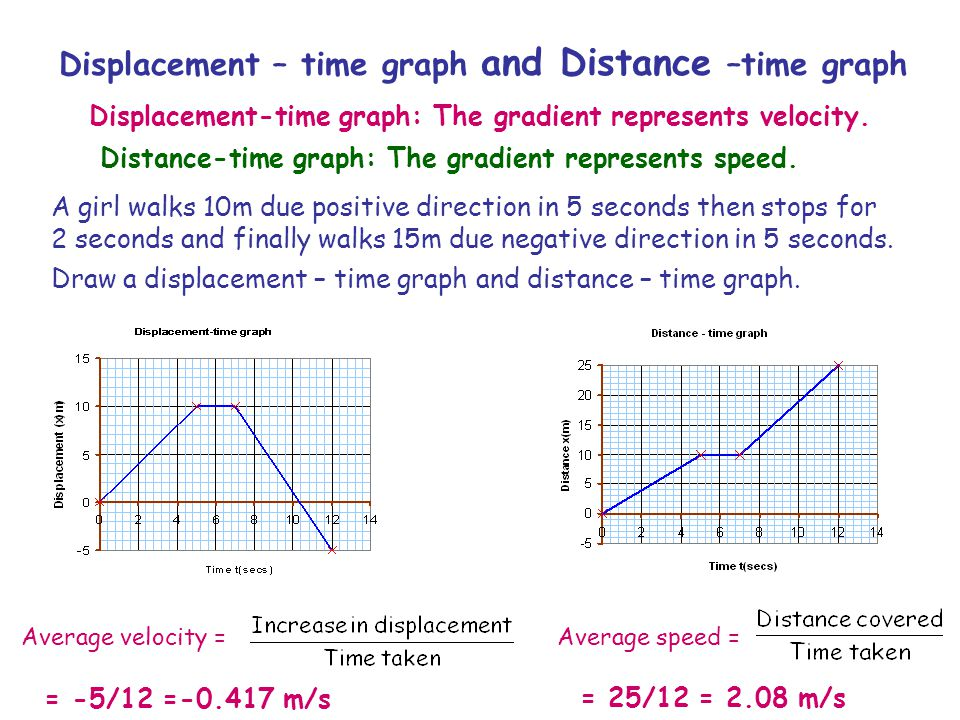 Displacement – time graph and Distance –time graph A girl walks 10m due positive direction in 5 seconds then stops for 2 seconds and finally walks 15m