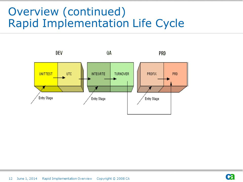12June 1, 2014 Rapid Implementation Overview Copyright © 2008 CA Overview (continued) Rapid Implementation Life Cycle