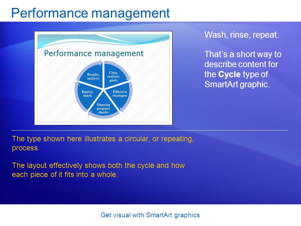 Get visual with SmartArt graphics Performance management Wash, rinse, repeat. Thats a short way to describe content for the Cycle type of SmartArt gra