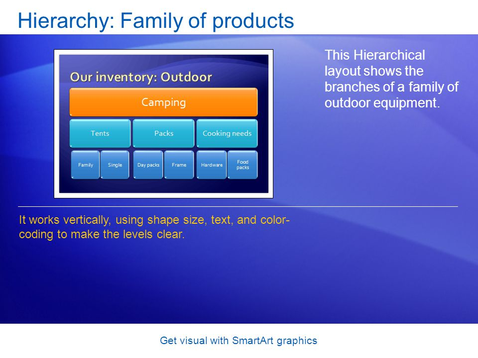 Get visual with SmartArt graphics Hierarchy: Family of products This Hierarchical layout shows the branches of a family of outdoor equipment. It works