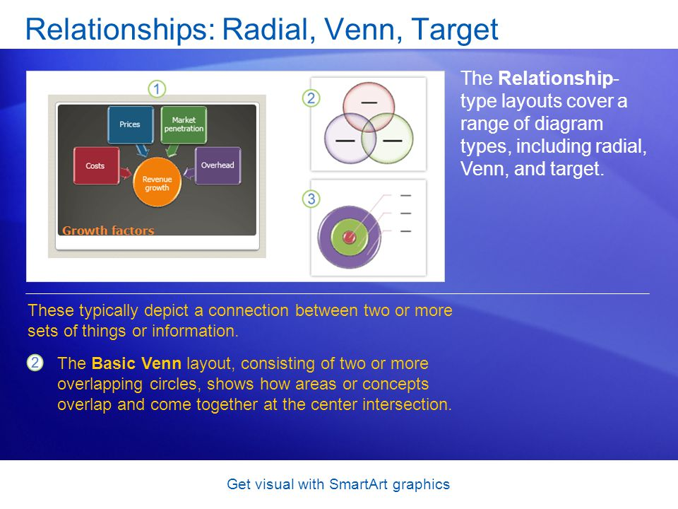 Get visual with SmartArt graphics Relationships: Radial, Venn, Target The Relationship- type layouts cover a range of diagram types, including radial,