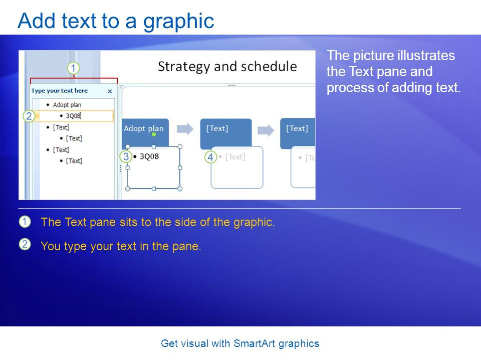 Get visual with SmartArt graphics Add text to a graphic The picture illustrates the Text pane and process of adding text. The Text pane sits to the si