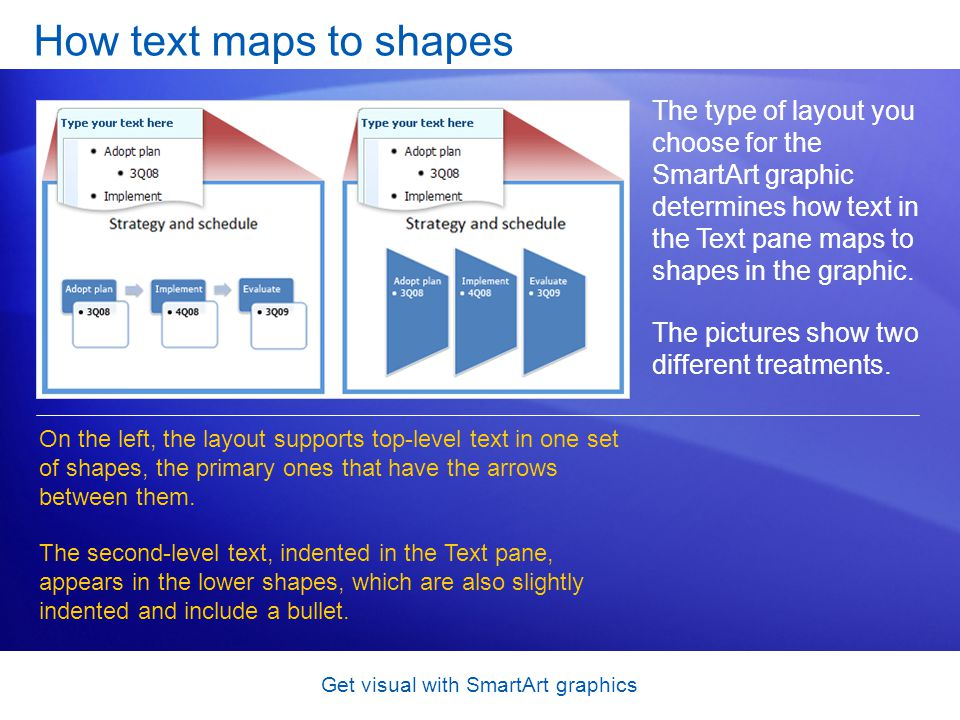Get visual with SmartArt graphics How text maps to shapes The type of layout you choose for the SmartArt graphic determines how text in the Text pane
