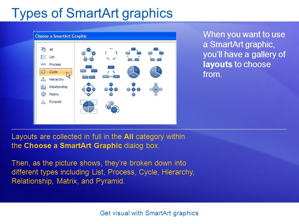 Get visual with SmartArt graphics Types of SmartArt graphics When you want to use a SmartArt graphic, youll have a gallery of layouts to choose from.