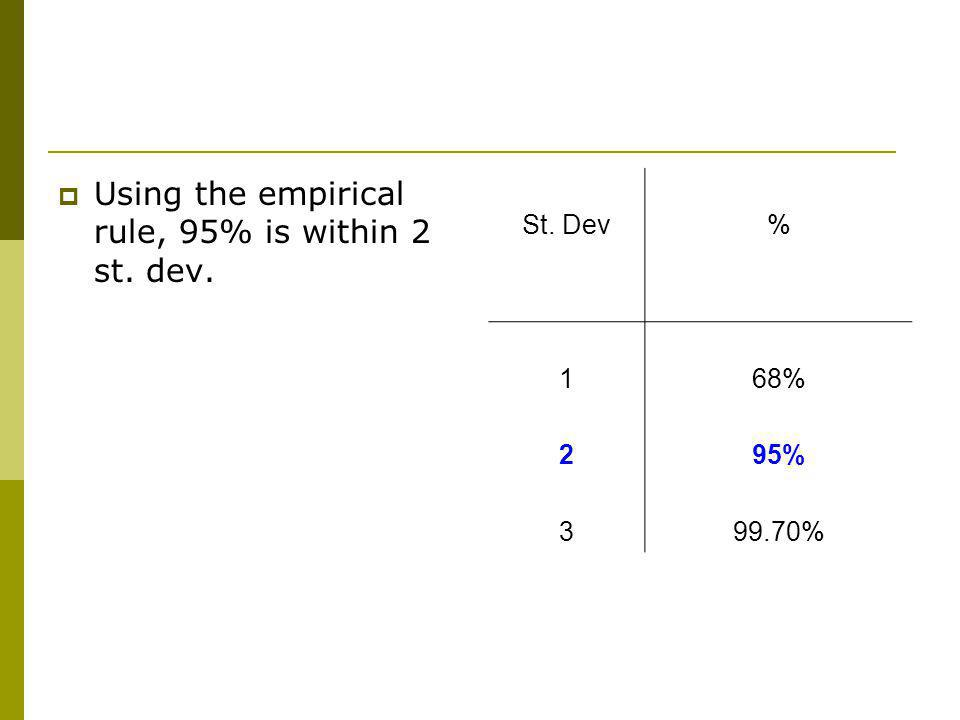 Using the empirical rule, 95% is within 2 st. dev. St. Dev% 168% 295% 399.70%