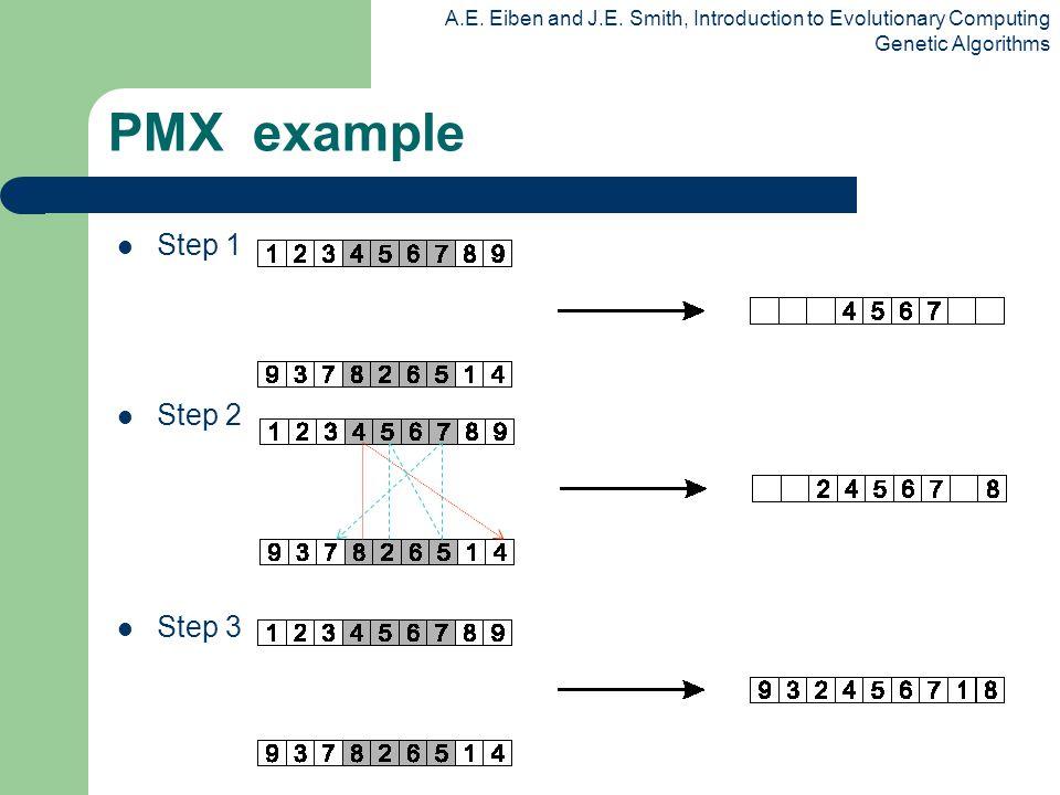 A.E. Eiben and J.E. Smith, Introduction to Evolutionary Computing Genetic Algorithms PMX example Step 1 Step 2 Step 3