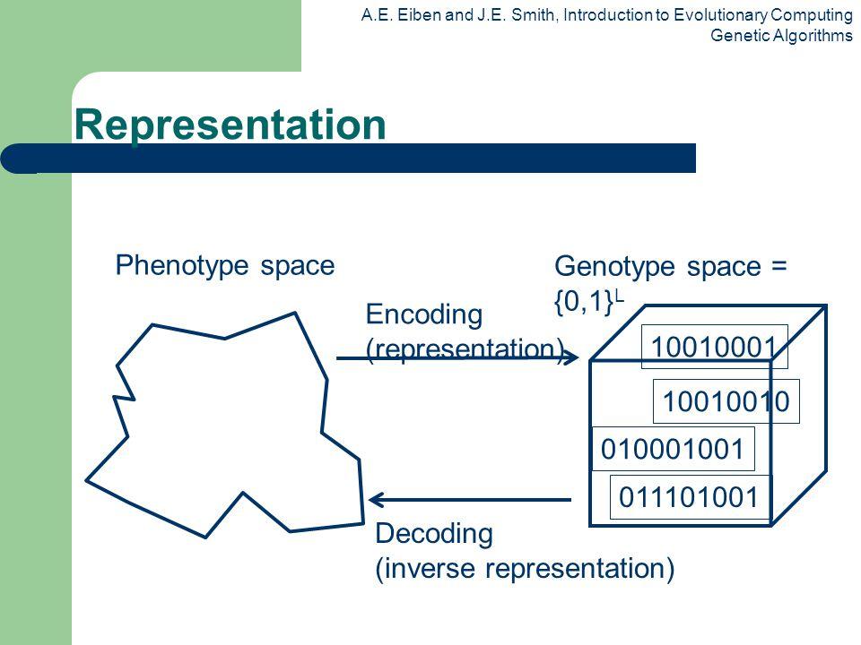A.E. Eiben and J.E. Smith, Introduction to Evolutionary Computing Genetic Algorithms Genotype space = {0,1} L Phenotype space Encoding (representation