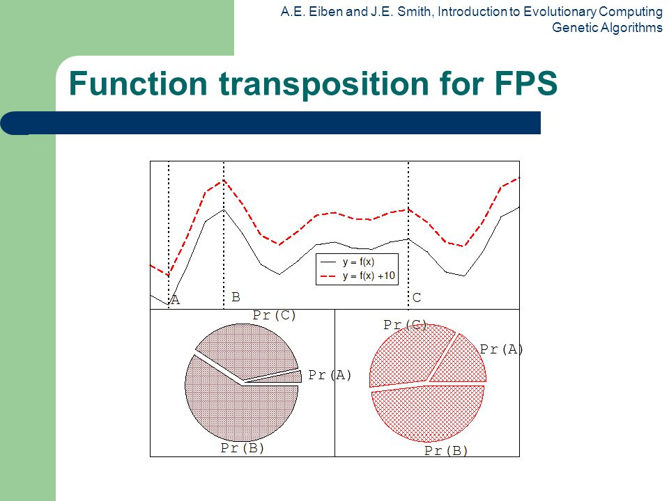 A.E. Eiben and J.E. Smith, Introduction to Evolutionary Computing Genetic Algorithms Function transposition for FPS
