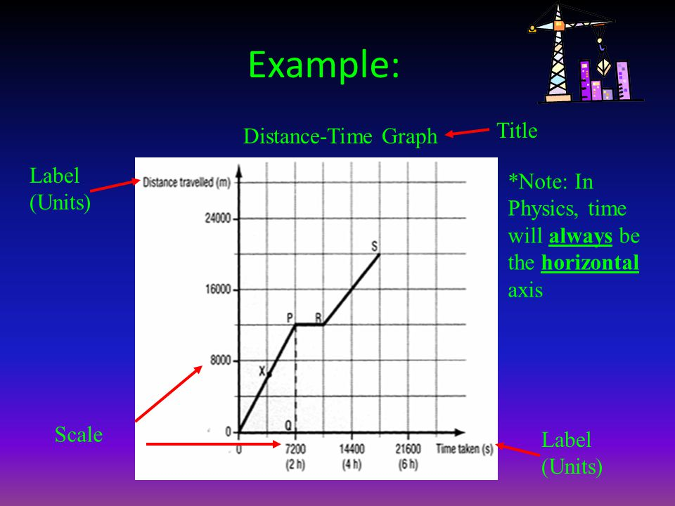 Example: Distance-Time Graph Label (Units) Title Scale *Note: In Physics, time will always be the horizontal axis