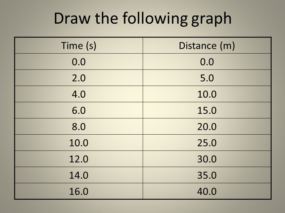 Draw the following graph Time (s)Distance (m) 0.0 2.05.0 4.010.0 6.015.0 8.020.0 10.025.0 12.030.0 14.035.0 16.040.0