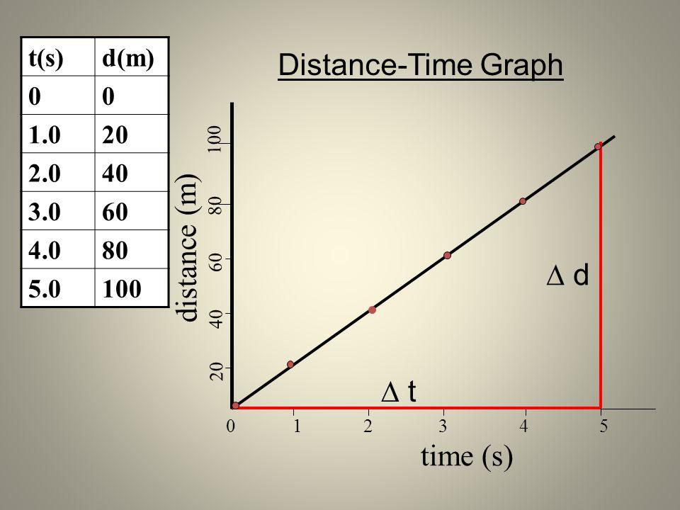 t(s)d(m) 00 1.020 2.040 3.060 4.080 5.0100 distance (m) 20 40 60 80 100 0 1 2 3 4 5 time (s) d t Distance-Time Graph