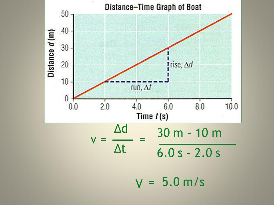 v = = ΔdΔd ΔtΔt 30 m – 10 m 6.0 s – 2.0 s = 5.0 m/s V