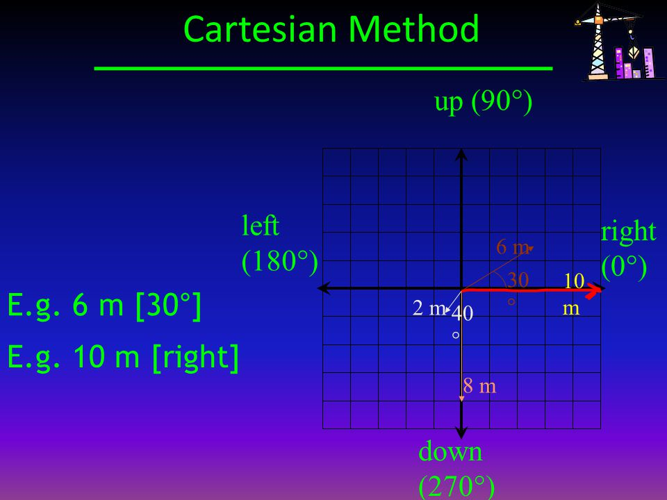 E.g. 6 m [30°] up (90°) down (270°) right (0°) left (180°) 30 ° 6 m E.g. 10 m [right] 10 m 8 m 40 ° 2 m Cartesian Method