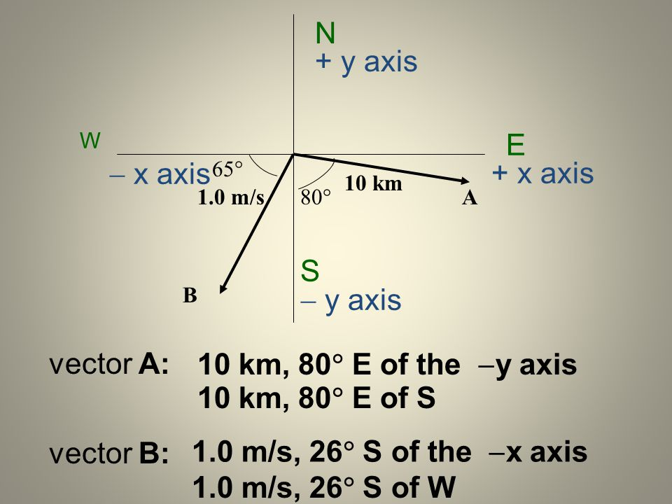 N E S W + y axis y axis + x axis x axis A B 10 km 1.0 m/s 80 65 vector A: vector B: 10 km, 80 E of the y axis 10 km, 80 E of S 1.0 m/s, 26 S of the x