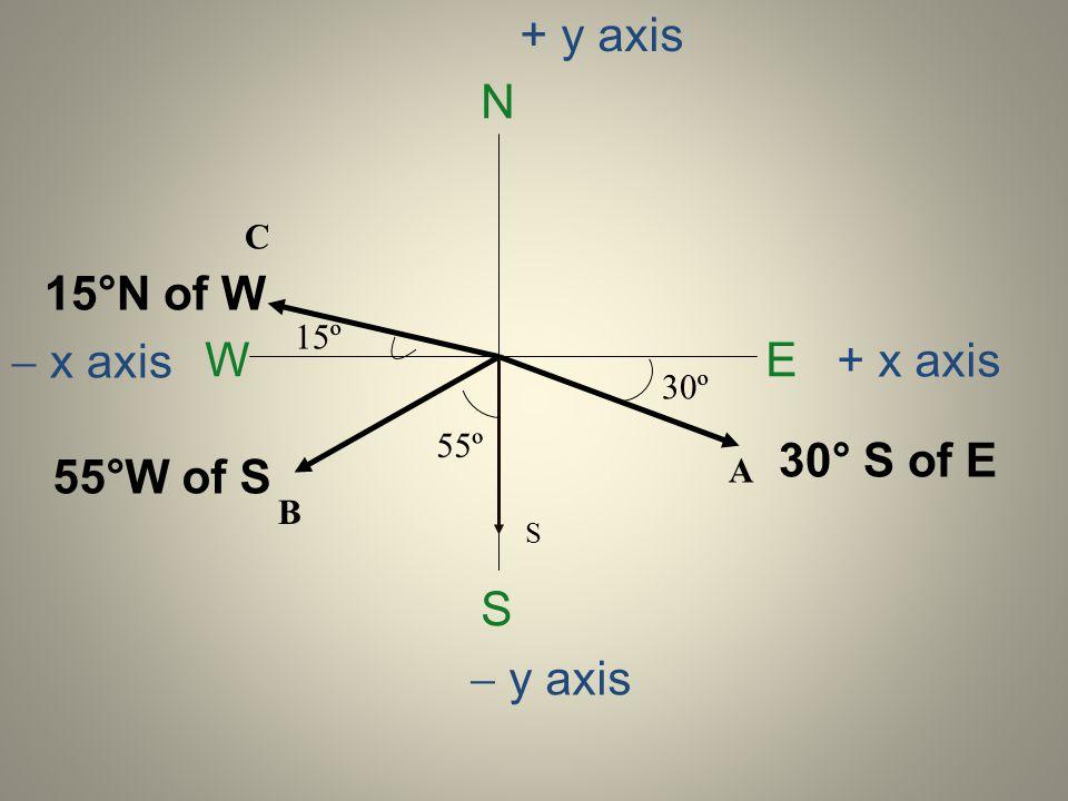 N E S W 30º 15º 55º 30° S of E 15°N of W 55°W of S S y axis + y axis + x axis x axis A B C