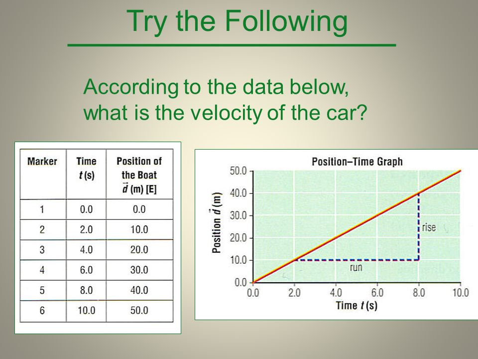 Try the Following According to the data below, what is the velocity of the car?