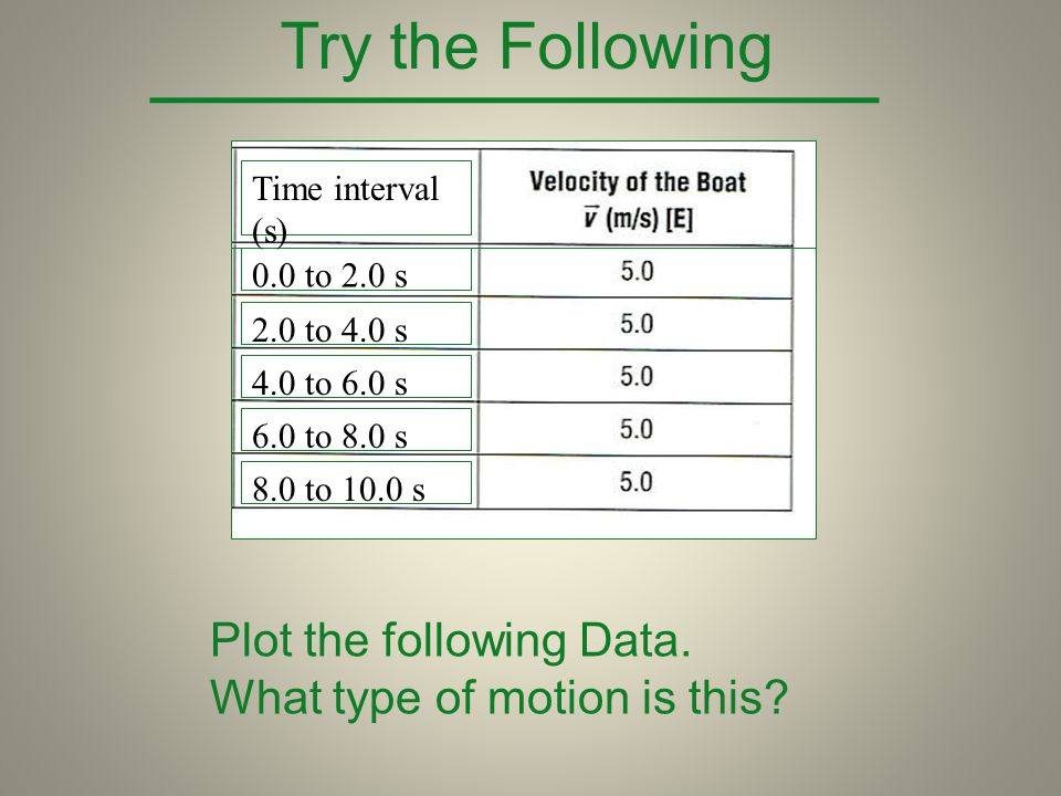 0.0 to 2.0 s 2.0 to 4.0 s 4.0 to 6.0 s 6.0 to 8.0 s 8.0 to 10.0 s Time interval (s) Try the Following Plot the following Data. What type of motion is