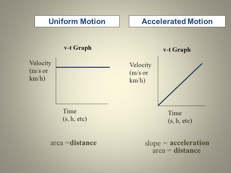Uniform MotionAccelerated Motion Time (s, h, etc) Velocity (m/s or km/h) v-t Graph area = slope = Time (s, h, etc) Velocity (m/s or km/h) v-t Graph di