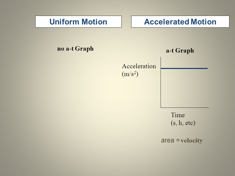 Uniform MotionAccelerated Motion Time (s, h, etc) Acceleration (m/s 2 ) a-t Graph no a-t Graph area = velocity