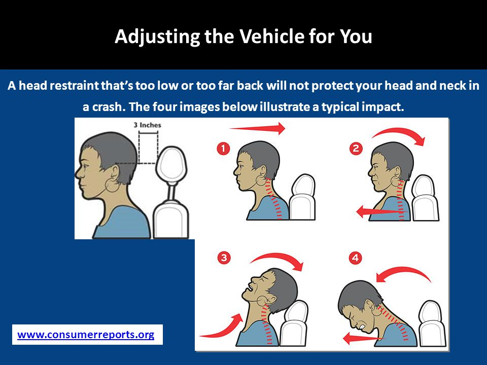 A head restraint thats too low or too far back will not protect your head and neck in a crash.