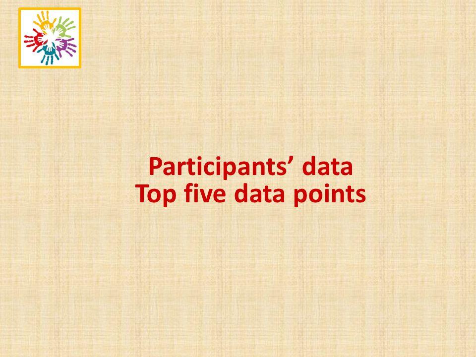 Participants data Top five data points