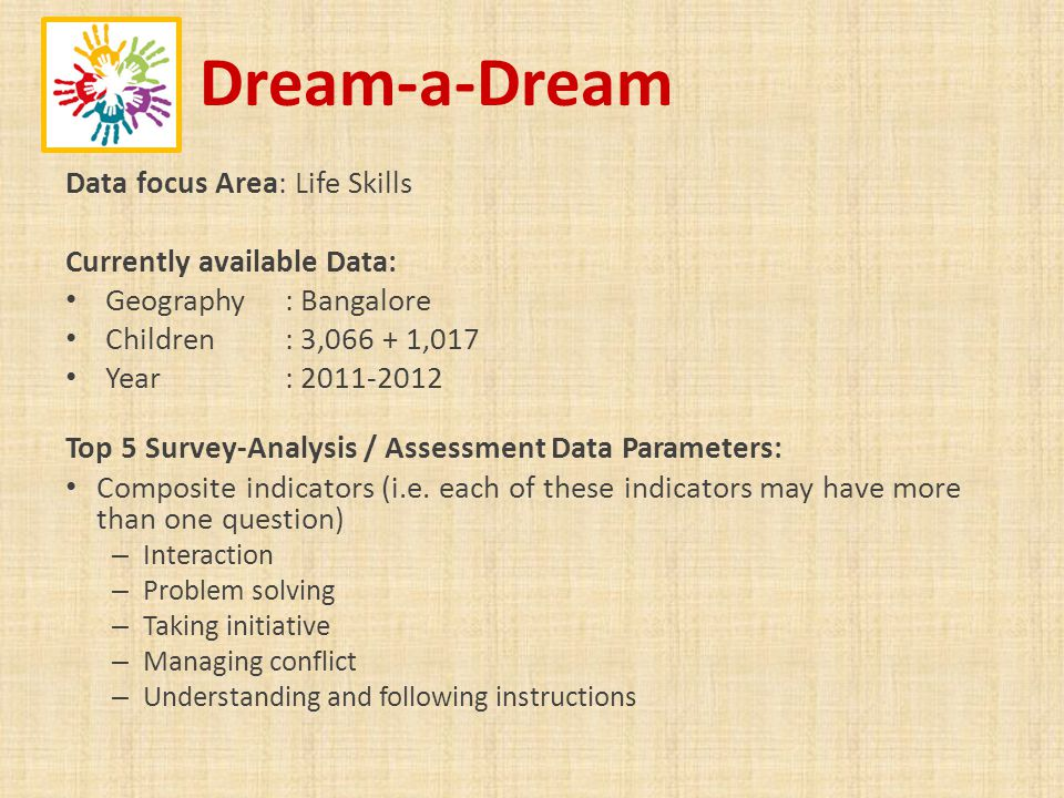 Dream-a-Dream Data focus Area: Life Skills Currently available Data: Geography : Bangalore Children : 3,066 + 1,017 Year : 2011-2012 Top 5 Survey-Analysis / Assessment Data Parameters: Composite indicators (i.e.