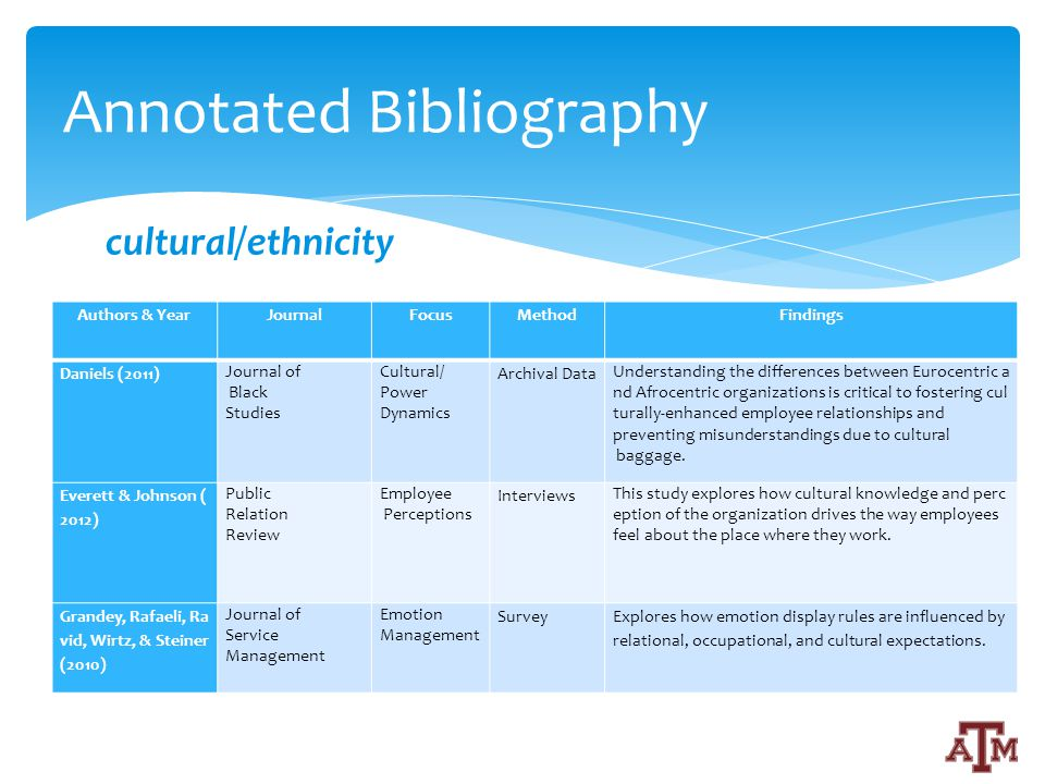 Authors & YearJournalFocusMethodFindings Daniels (2011) Journal of Black Studies Cultural/ Power Dynamics Archival Data Understanding the differences between Eurocentric a nd Afrocentric organizations is critical to fostering cul turally-enhanced employee relationships and preventing misunderstandings due to cultural baggage.