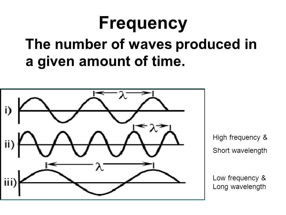 Frequency The number of waves produced in a given amount of time. High frequency & Short wavelength Low frequency & Long wavelength