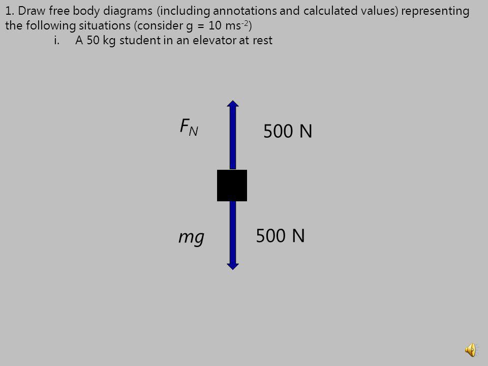 1. Draw free body diagrams (including annotations and calculated values) representing the following situations (consider g = 10 ms -2 ) i.A 50 kg stud
