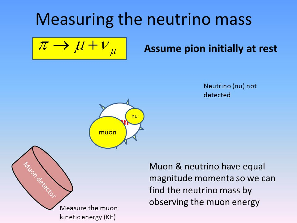 9 Example: decay of the pion Quiz: What can you deduce about the mass of the neutrino, given that this process occurs.