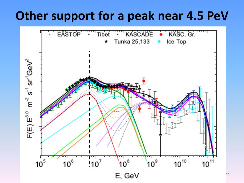 Why 4.5 PeV signal from Cygnus X-3 only seen in some experiments.