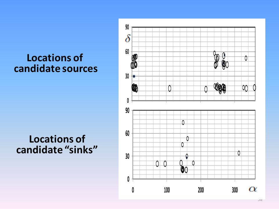 Numbers of excess candidate sources in each energy bin E (PeV) N N No excess seen for candidate sinks Not physically possible Candidate sources S > 3.3 Candidate sinks S < - 3.3