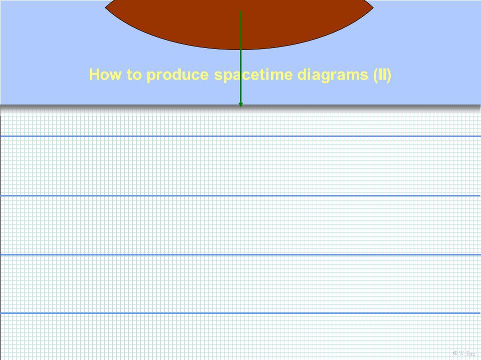How to produce spacetime diagrams (II) W. Rau