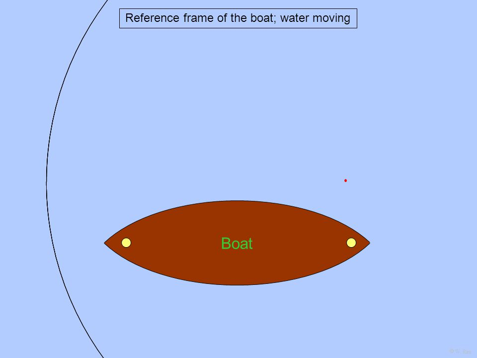 Wood Boat Reference frame of the boat; water moving W. Rau