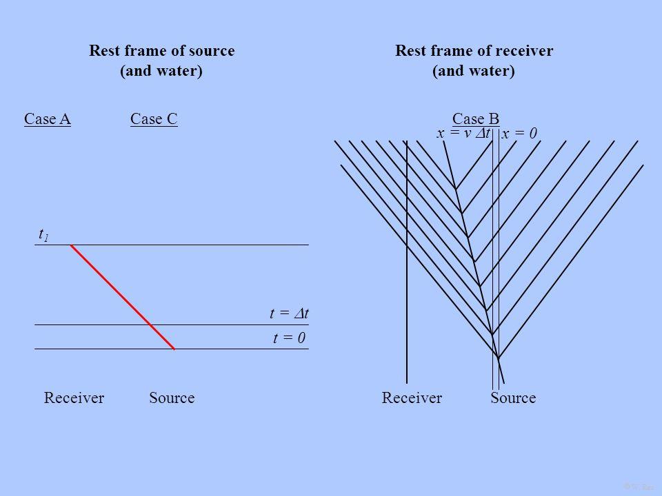 SourceReceiverSourceReceiver Case B Rest frame of source (and water) Rest frame of receiver (and water) Case ACase C t R,C x = v t x = 0 t = t t = 0 t1t1 W.