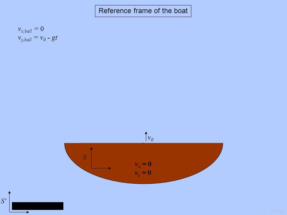 v x = 0 v y = 0 v0v0 v x,ball = 0 v y,ball = v 0 - gt SS Reference frame of the boat W. Rau