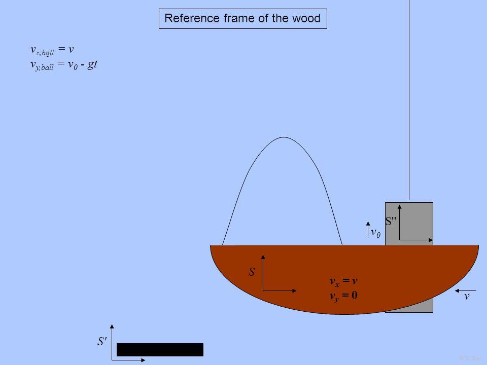 S v0v0 v x,bqll = v v y,ball = v 0 - gt v v x = v v y = 0 S S Reference frame of the wood W. Rau