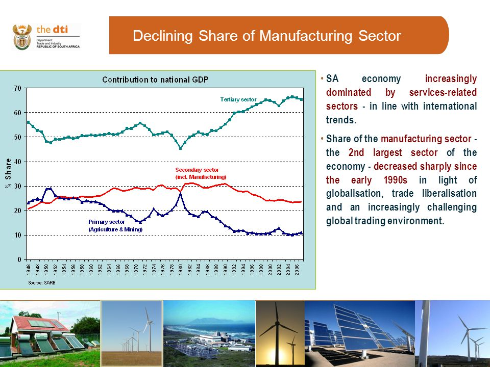 Declining Share of Manufacturing Sector SA economy increasingly dominated by services-related sectors - in line with international trends.