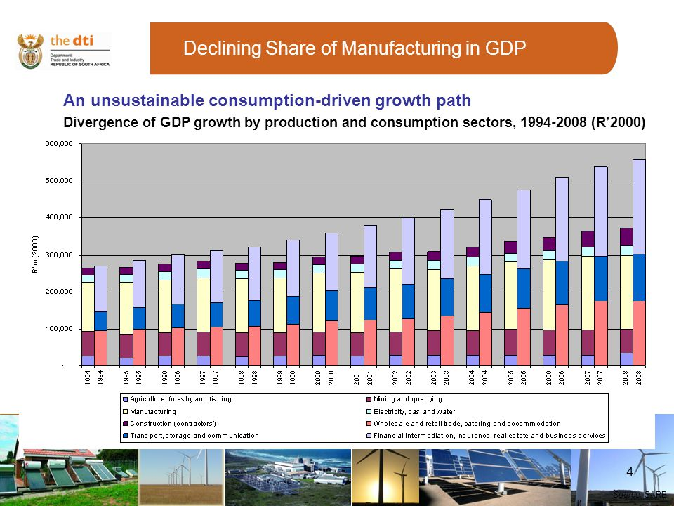 4 Declining Share of Manufacturing in GDP An unsustainable consumption-driven growth path Divergence of GDP growth by production and consumption sectors, 1994-2008 (R2000) Source: SARB
