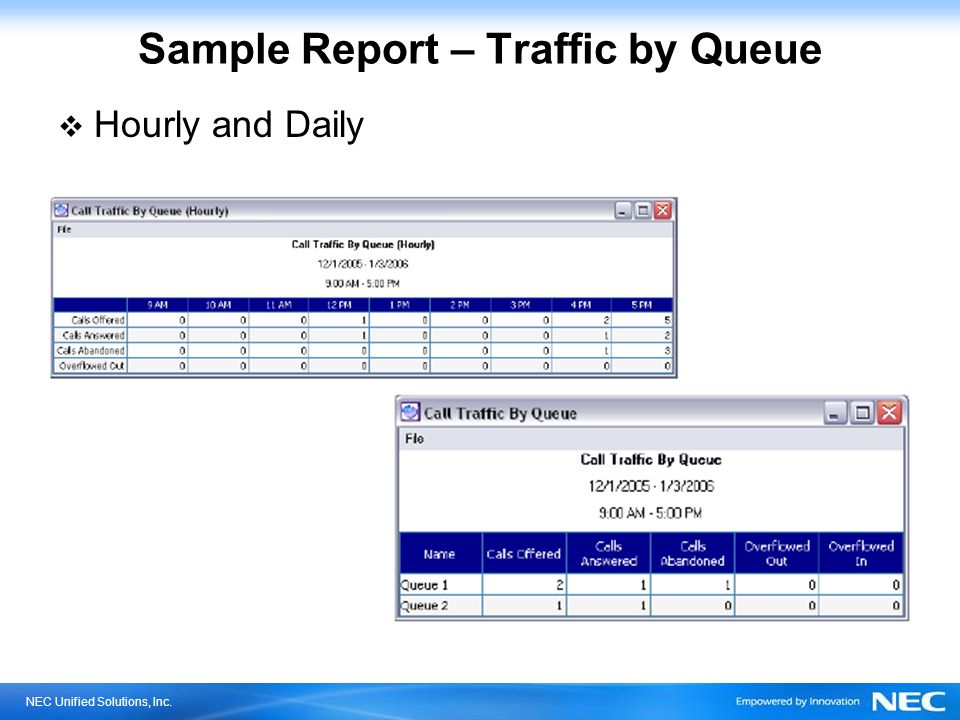 NEC Unified Solutions, Inc. Sample Report – Service Level by Queue Hourly and Daily