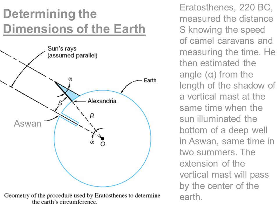 Aswan Eratosthenes, 220 BC, measured the distance S knowing the speed of camel caravans and measuring the time. He then estimated the angle (α) from t