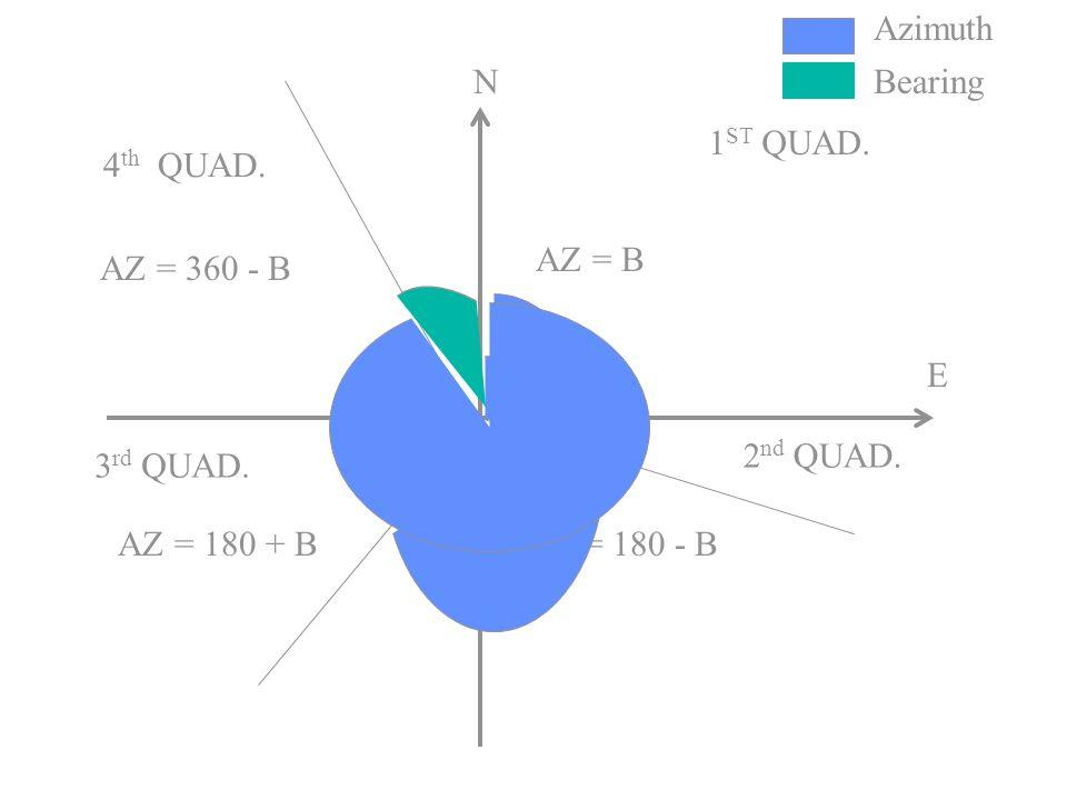 N E AZ = B AZ = 180 - BAZ = 180 + B AZ = 360 - B 1 ST QUAD. 2 nd QUAD. 3 rd QUAD. 4 th QUAD. Bearing Azimuth