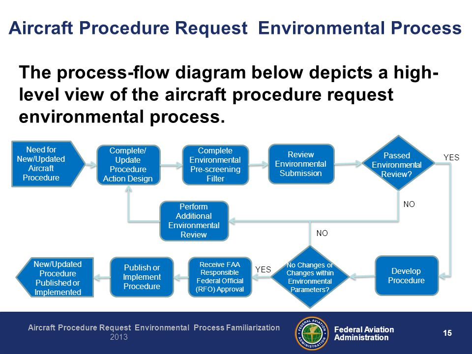15 Federal Aviation Administration Aircraft Procedure Request Environmental Process Familiarization 2013 Aircraft Procedure Request Environmental Proc