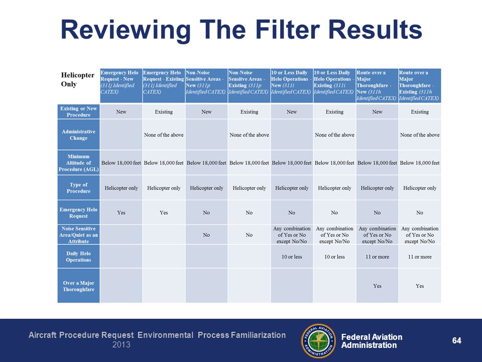 64 Federal Aviation Administration Aircraft Procedure Request Environmental Process Familiarization 2013 Reviewing The Filter Results